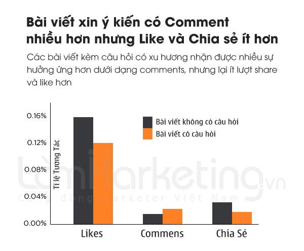 Cooment tạo tương tác facebook