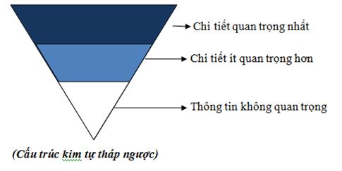 4 kỹ thuật viết bài chuẩn seo cơ bản nhất cần biết