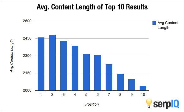 Viết bài chuẩn seo, google đánh giá chiều dài quan trọng thế nào?