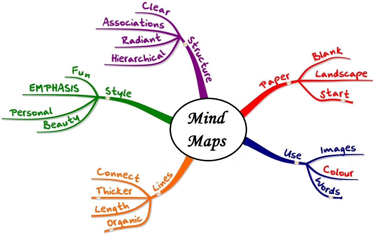 nhận viết bài chuẩn Seo Mind Map, phương pháp sáng tạo nội dung hiệu quả nhất nên áp dụng
