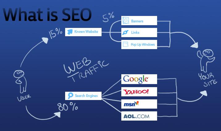 Viết bài chuẩn seo-khuyến cáo SEO từ Google cho nội dung site