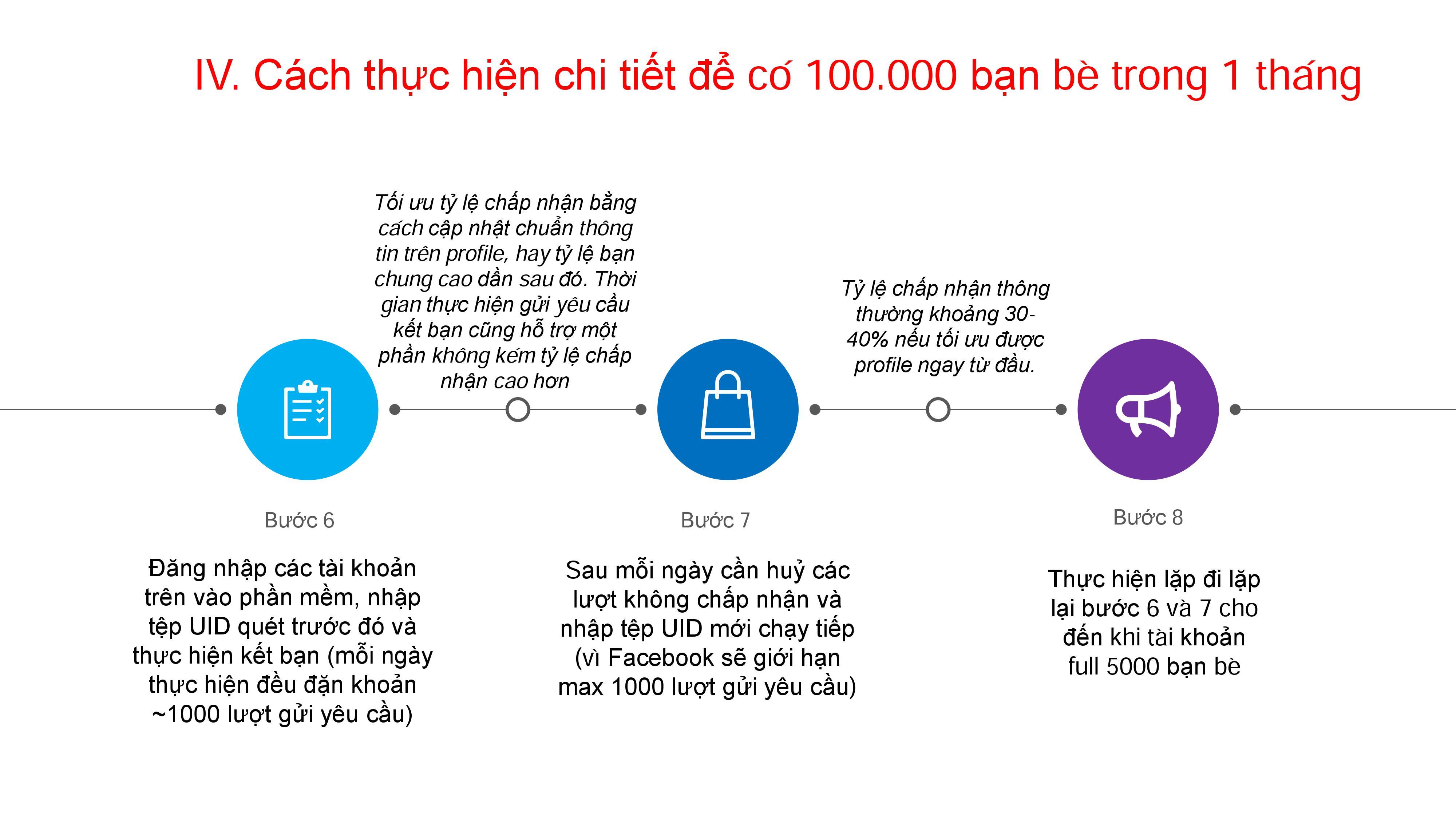 Hướng dẫn cách tạo 100,000 bạn trên facebook cực dễ sau 1 tháng
