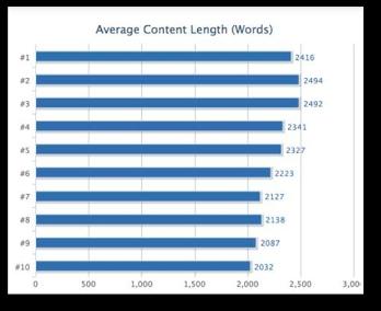 Viết bài chuẩn seo, content thế nào mới gọi là VUA!