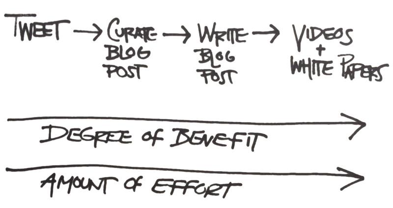 Cách viết bài chuẩn seo hiệu quả khi thiếu thời gian