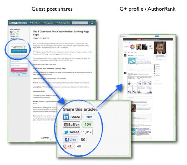 Author Rank là gì,Cách xây dựng AuthorRank tốt cho nội dung seo website