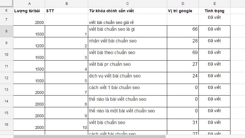 Cách viết 1 bài chuẩn seo, leo ngay top 1 google sau 24h đăng